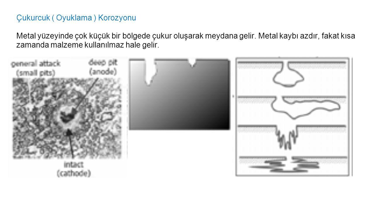 Çukurcuk ( Oyuklama ) Korozyonu Metal yüzeyinde çok küçük bir bölgede çukur oluşarak meydana gelir. Metal kaybı azdır, fakat kısa zamanda malzeme kull