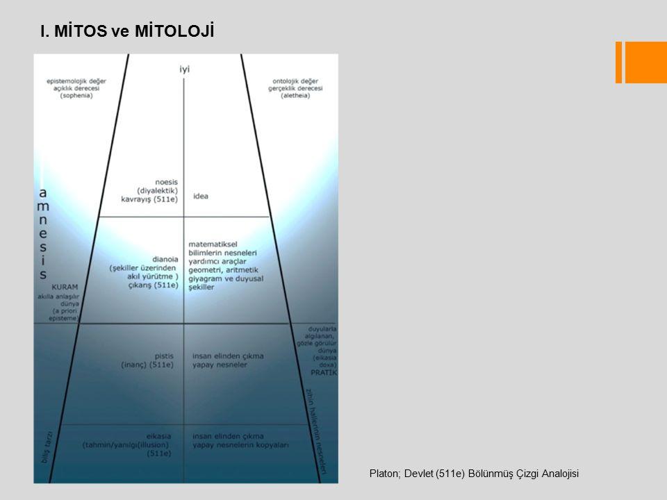 I. MİTOS ve MİTOLOJİ Platon; Devlet (511e) Bölünmüş Çizgi Analojisi