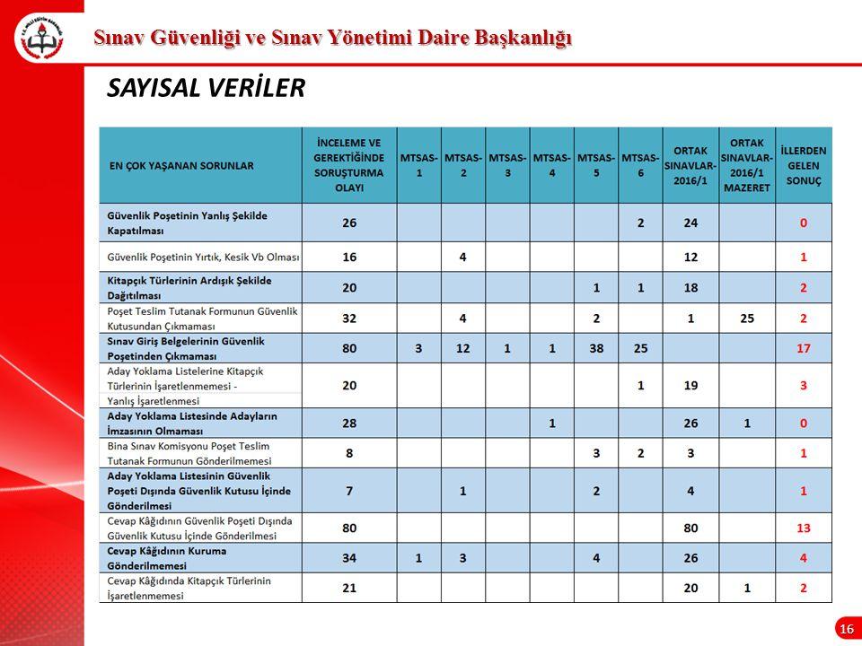 16 Sınav Güvenliği ve Sınav Yönetimi Daire Başkanlığı SAYISAL VERİLER