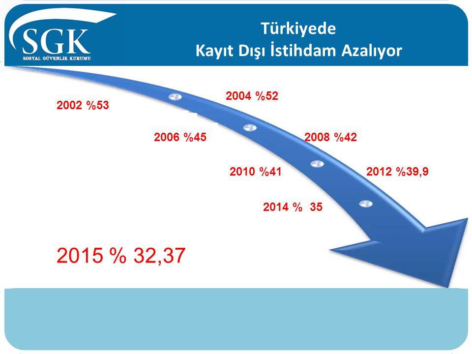 6/28 Türkiyede Kayıt Dışı İstihdam Azalıyor  Kayıtdışı istihdam; 3 şekilde söz konusu olabilmektedir.