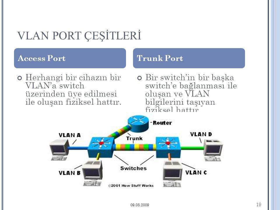 VLAN PORT ÇEŞİTLERİ 19 09.05.2009 Herhangi bir cihazın bir VLAN'a switch üzerinden üye edilmesi ile oluşan fiziksel hattır.