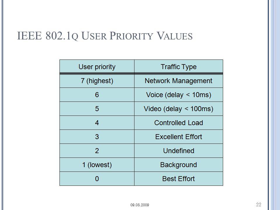 IEEE 802.1 Q U SER P RIORITY V ALUES 22 09.05.2009