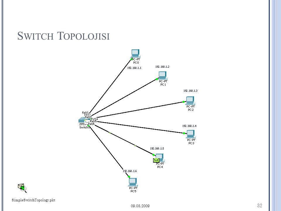 S WITCH T OPOLOJISI 32 09.05.2009 SimpleSwitchTopology.pkt