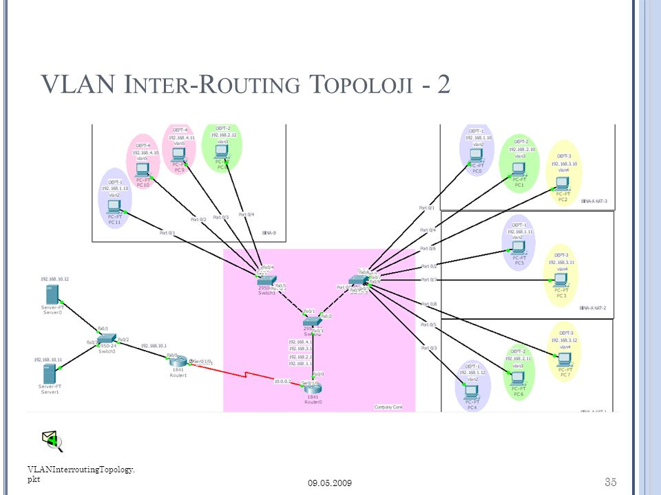 VLAN I NTER -R OUTING T OPOLOJI - 2 35 09.05.2009 VLANInterroutingTopology. pkt