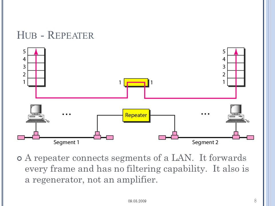 H UB - R EPEATER A repeater connects segments of a LAN.
