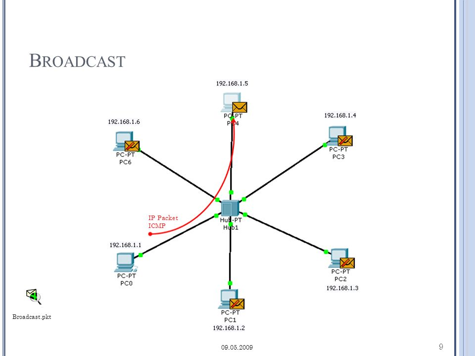B ROADCAST 9 09.05.2009 IP Packet ICMP Broadcast.pkt