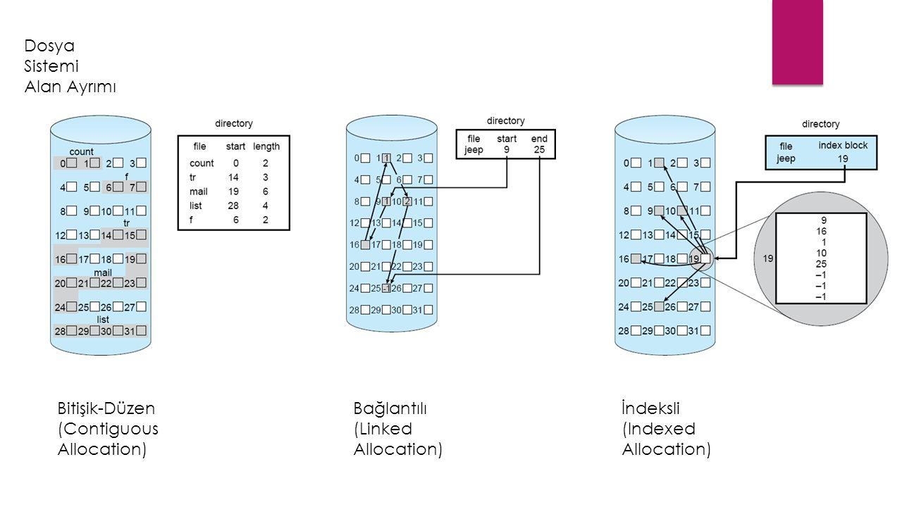 Dosya Sistemi Alan Ayrımı Bitişik-Düzen (Contiguous Allocation) Bağlantılı (Linked Allocation) İndeksli (Indexed Allocation)