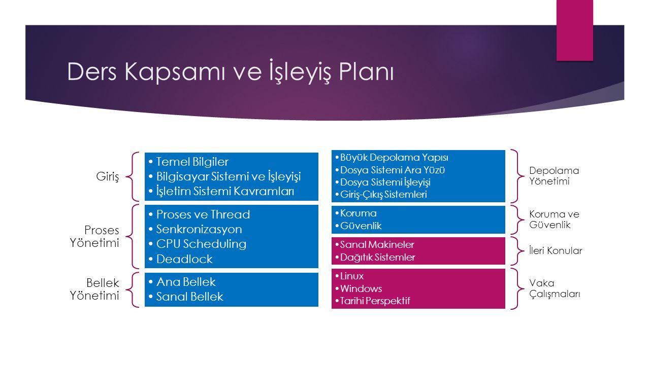 Ders Kapsamı ve İşleyiş Planı Giriş Temel Bilgiler Bilgisayar Sistemi ve İşleyişi İşletim Sistemi Kavramları Proses Yönetimi Proses ve Thread Senkronizasyon CPU Scheduling Deadlock Bellek Yönetimi Ana Bellek Sanal Bellek Depolama Yönetimi Büyük Depolama Yapısı Dosya Sistemi Ara Yüzü Dosya Sistemi İşleyişi Giriş-Çıkış Sistemleri Koruma ve Güvenlik Koruma Güvenlik İleri Konular Sanal Makineler Dağıtık Sistemler Vaka Çalışmaları Linux Windows Tarihi Perspektif