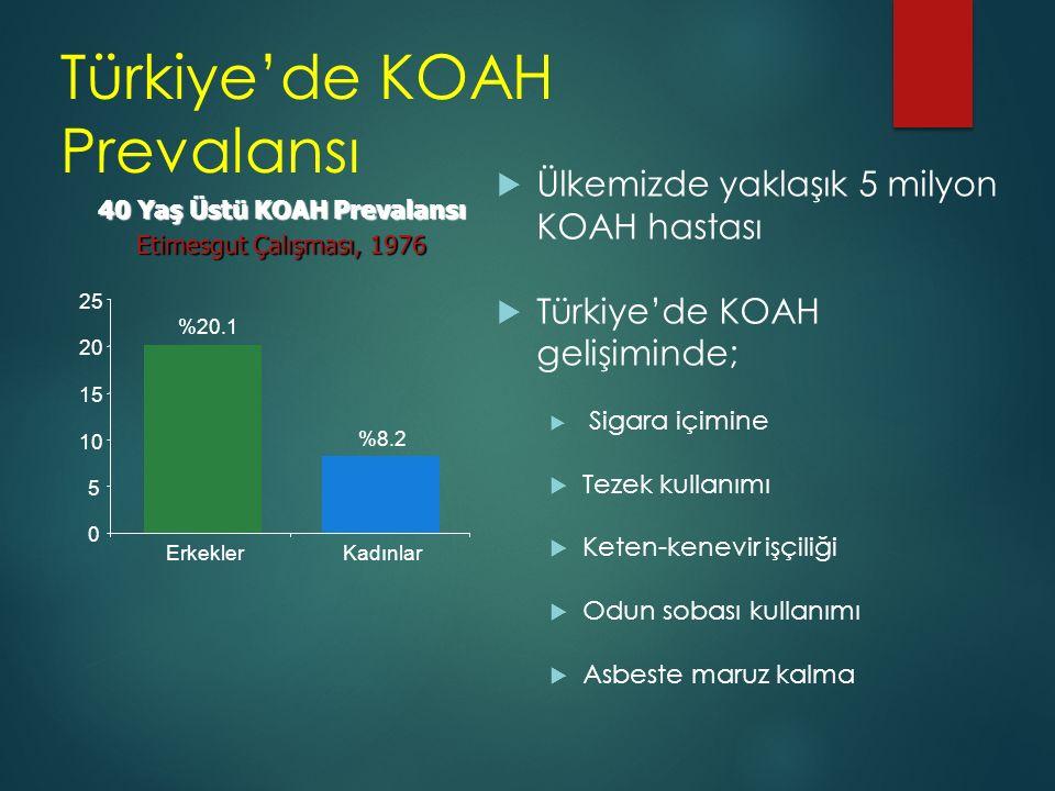 KOAH'da Küresel Yük 19902020 Mortalite6.sık neden 3.