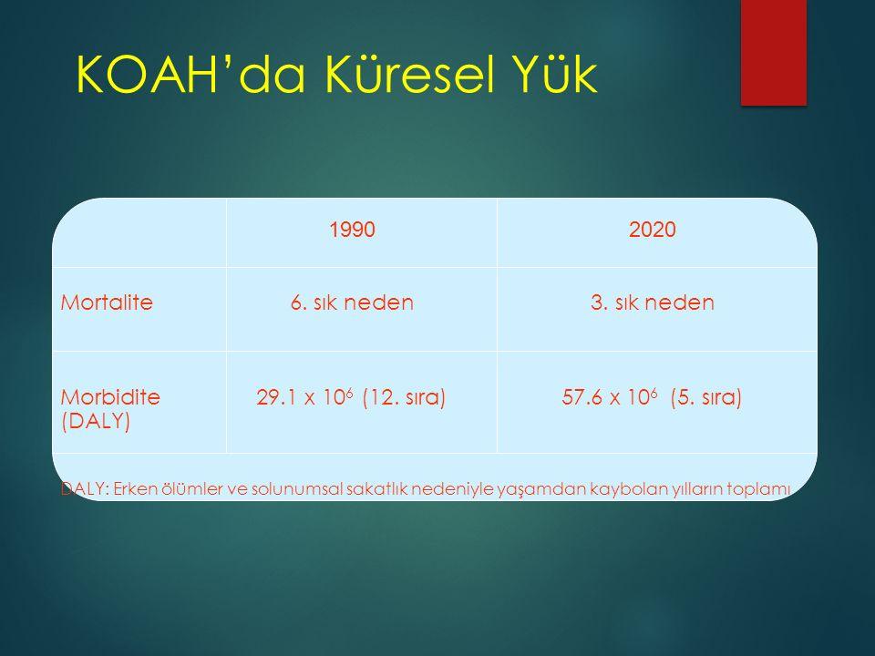 KOAH'da Küresel Yük 19902020 Mortalite6. sık neden 3. sık neden Morbidite29.1 x 10 6 (12. sıra)57.6 x 10 6 (5. sıra) (DALY) DALY: Erken ölümler ve sol