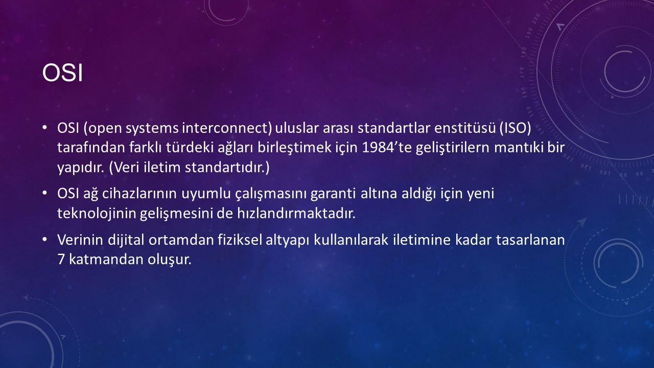 OSI KATMANLARı 1.Fiziksel (Physical) Katman 2.Veri bağı (Data link) Katmanı 3.Ağ (Network) Katmanı 4.Ulaşım (Transport) Katmanı 5.Oturum (Session) Katmanı 6.Sunum (Presentation) Katmanı 7.Uygulama (Application) Katmanı