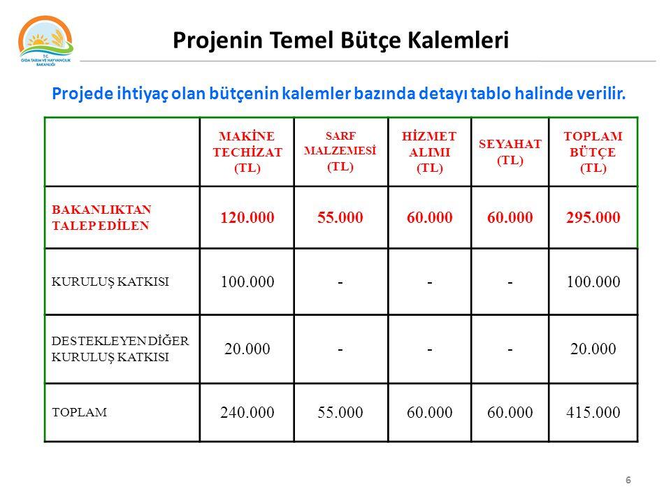 Projenin Temel Bütçe Kalemleri 6 Projede ihtiyaç olan bütçenin kalemler bazında detayı tablo halinde verilir. MAKİNE TECHİZAT (TL) SARF MALZEMESİ (TL)