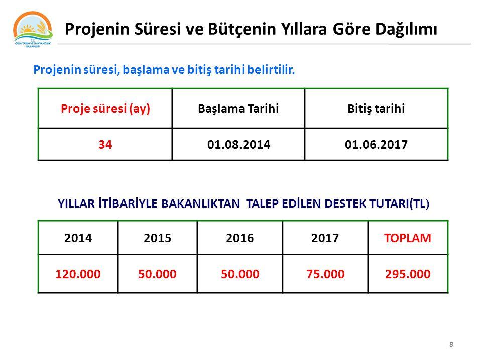 8 Projenin Süresi ve Bütçenin Yıllara Göre Dağılımı Projenin süresi, başlama ve bitiş tarihi belirtilir.