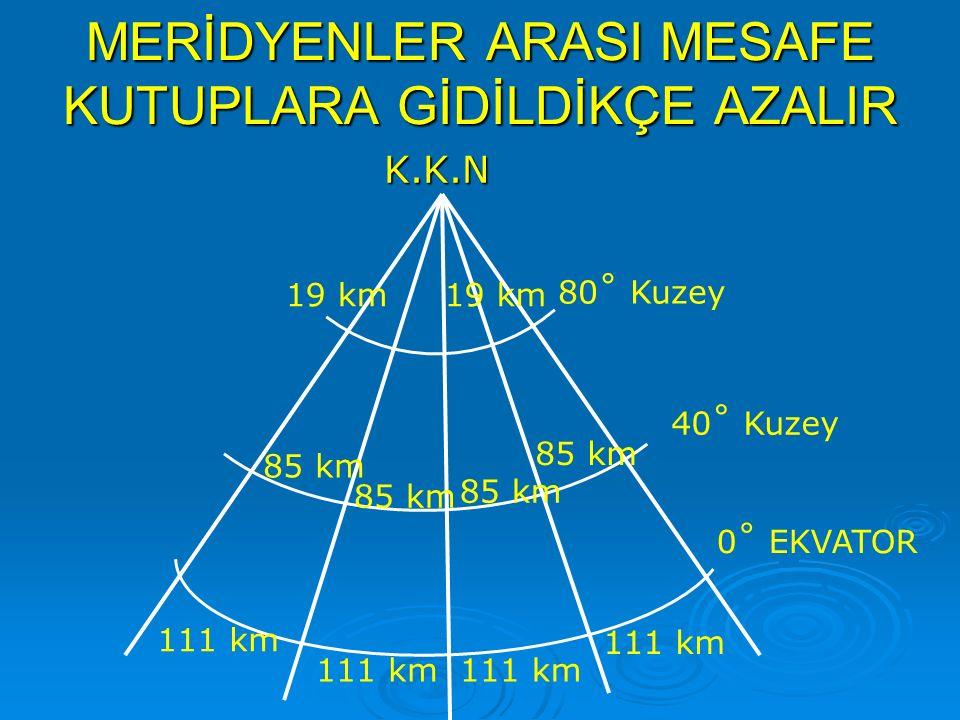 MERİDYENLER ARASI MESAFE KUTUPLARA GİDİLDİKÇE AZALIR K.K.N 0˚ EKVATOR 111 km 40˚ Kuzey 80˚ Kuzey 85 km 19 km
