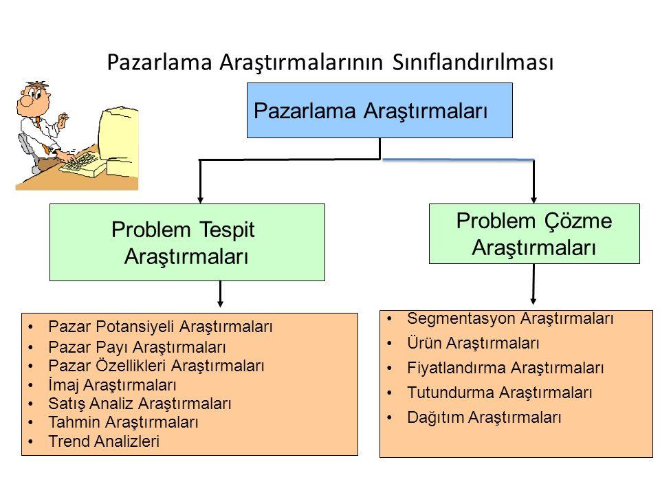 Pazarlama Araştırmalarının Sınıflandırılması Problem Çözme Araştırmaları Segmentasyon Araştırmaları Ürün Araştırmaları Fiyatlandırma Araştırmaları Tut