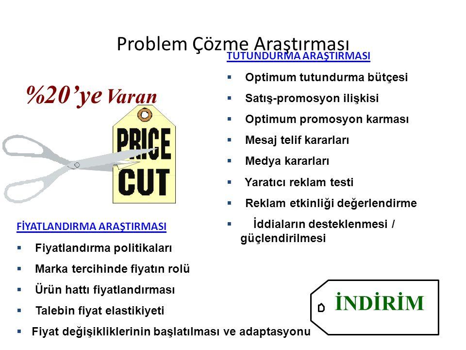 Problem Çözme Araştırması FİYATLANDIRMA ARAŞTIRMASI  Fiyatlandırma politikaları  Marka tercihinde fiyatın rolü  Ürün hattı fiyatlandırması  Talebi