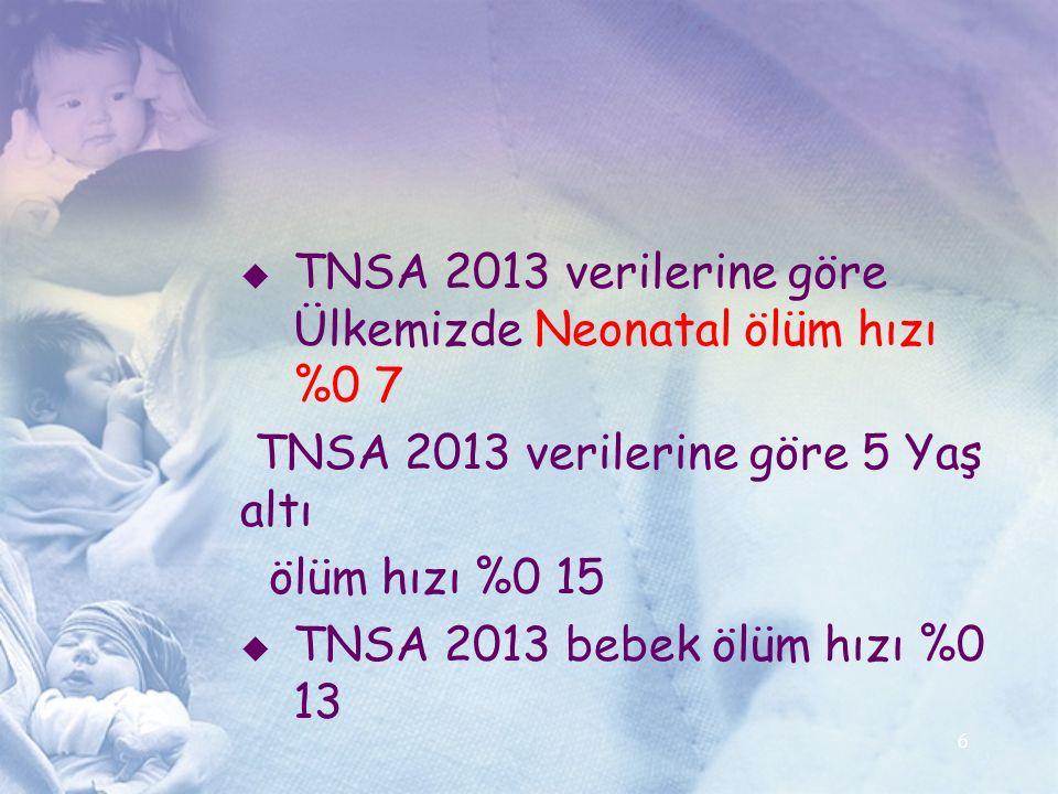 TNSA 2013 verilerine göre Ülkemizde Neonatal ölüm hızı %0 7 TNSA 2013 verilerine göre 5 Yaş altı ölüm hızı %0 15  TNSA 2013 bebek ölüm hızı %0 13 6