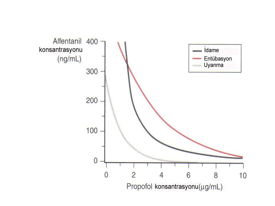 Santral Sinir Sistemine Etkili İlaçlar Benzodiyazepinler ile hipnotikler Tiyopental –midazolam etkileşmesi; kombinasyonda her bir ajanın etkisi X 1.8 Propofol etkisi ile midazolam potansiyalize olur Midazolam premedikasyonu Anestezi indüksiyonu ve idamesinde daha az tiyopental / propofol Etkileşmenin derlenme üzerindeki etkileri ???