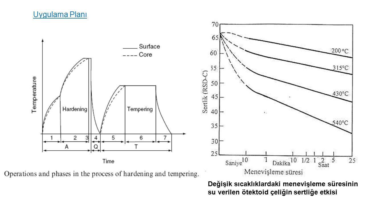Uygulama Planı Değişik sıcaklıklardaki menevişleme süresinin su verilen ötektoid çeliğin sertliğe etkisi