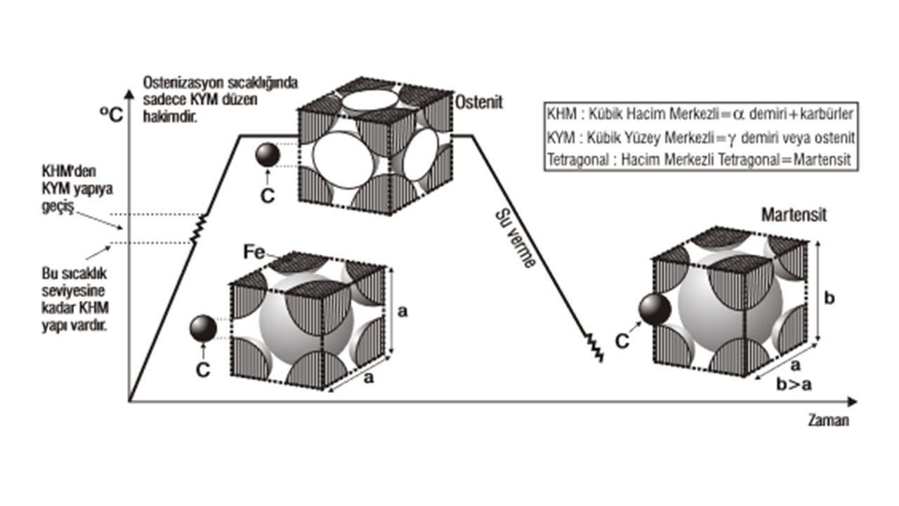 Hacim merkezli tetragonal yapıya sahip aşırı doymuş bir katı çözelti olan martenzitin kararsız dengeli (metastabil) bir faz olduğu bilinmektedir.