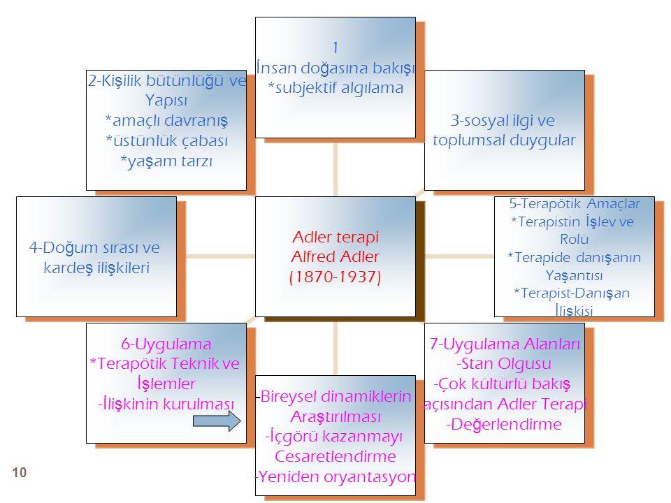 10 Adler terapi Alfred Adler (1870-1937) 1 İ nsan do ğ asına bakı ş ı *subjektif algılama 3-sosyal ilgi ve toplumsal duygular 5-Terapötik Amaçlar *Ter