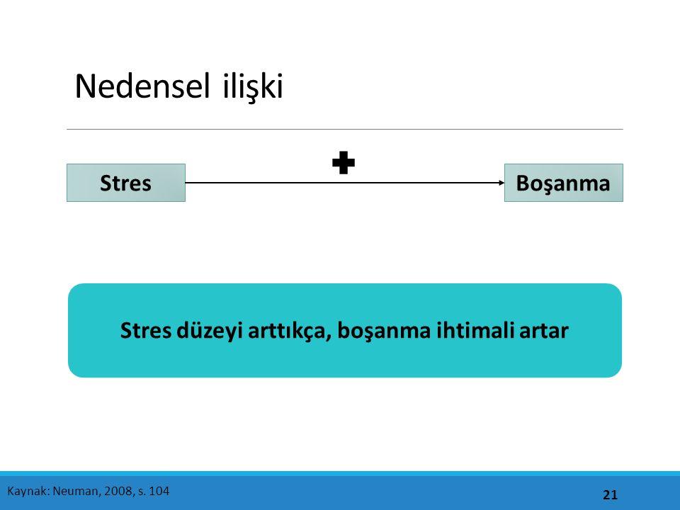 Nedensel ilişki 21 Kaynak: Neuman, 2008, s.