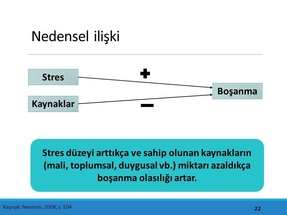 Nedensel ilişki 22 Kaynak: Neuman, 2008, s.