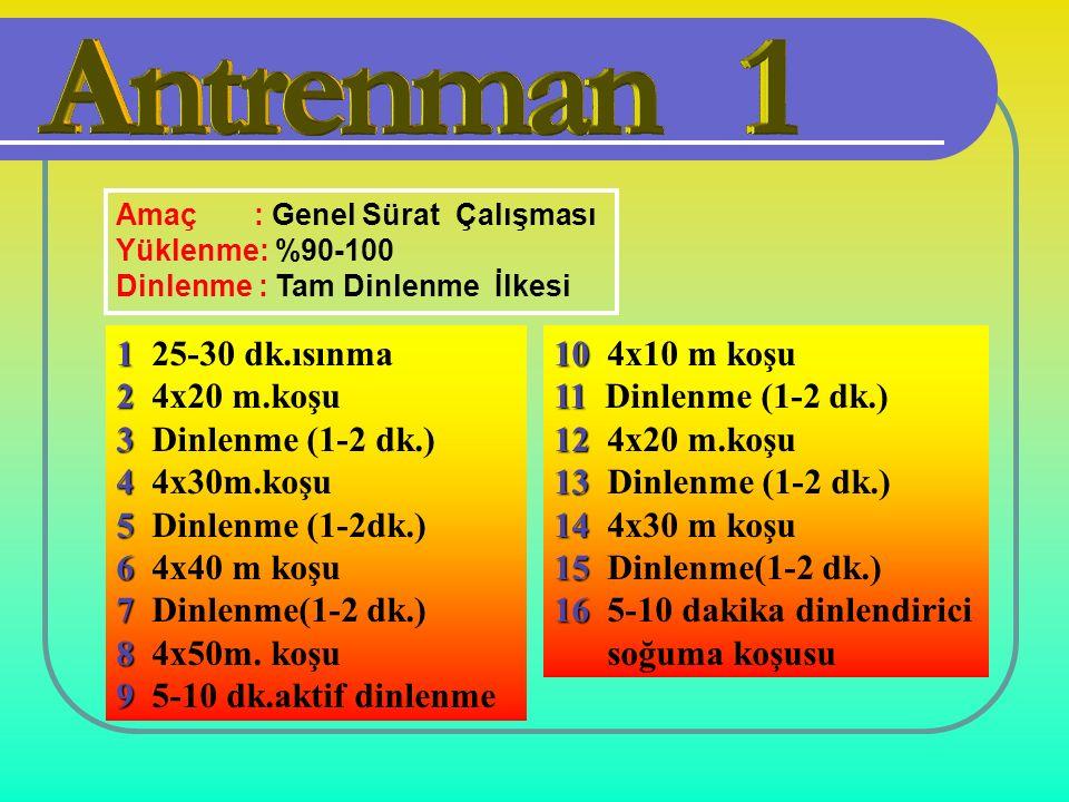Amaç : Genel Sürat Çalışması Yüklenme: %90-100 Dinlenme : Tam Dinlenme İlkesi 1 1 25-30 dk.ısınma 2 2 4x20 m.koşu 3 3 Dinlenme (1-2 dk.) 4 4 4x30m.koşu 5 5 Dinlenme (1-2dk.) 6 6 4x40 m koşu 7 7 Dinlenme(1-2 dk.) 8 8 4x50m.