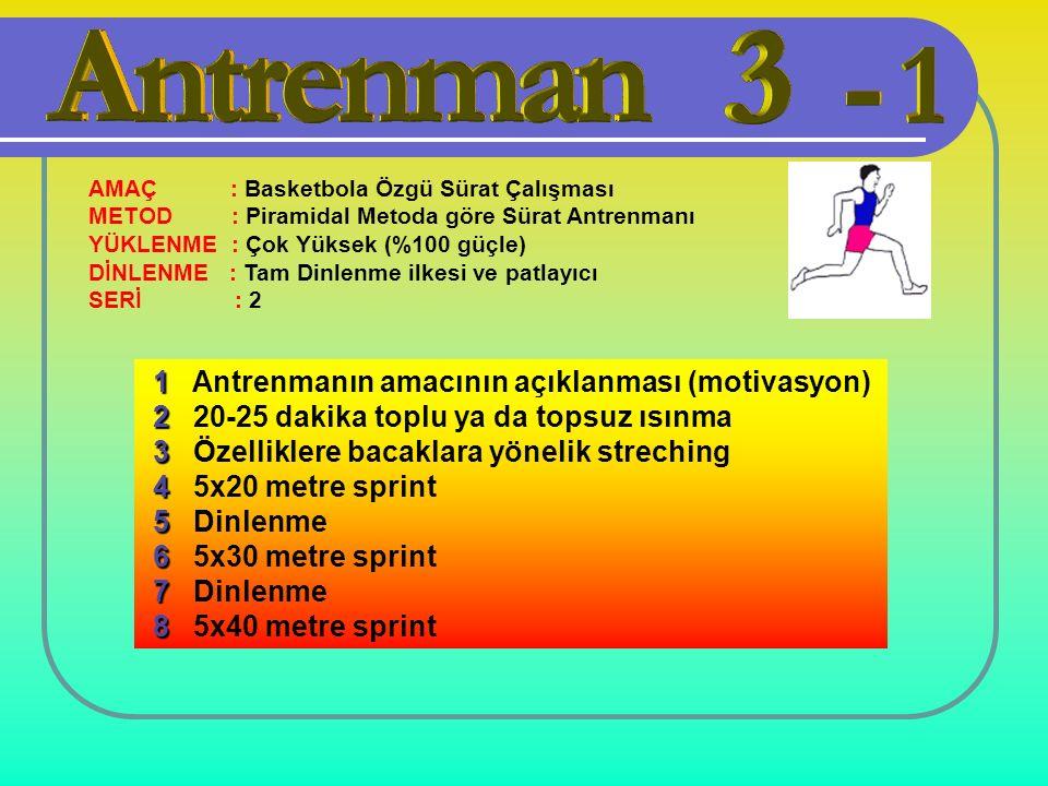 AMAÇ : Basketbola Özgü Sürat Çalışması METOD : Piramidal Metoda göre Sürat Antrenmanı YÜKLENME : Çok Yüksek (%100 güçle) DİNLENME : Tam Dinlenme ilkesi ve patlayıcı SERİ : 2 1 1 Antrenmanın amacının açıklanması (motivasyon) 2 2 20-25 dakika toplu ya da topsuz ısınma 3 3 Özelliklere bacaklara yönelik streching 4 4 5x20 metre sprint 5 5 Dinlenme 6 6 5x30 metre sprint 7 7 Dinlenme 8 8 5x40 metre sprint