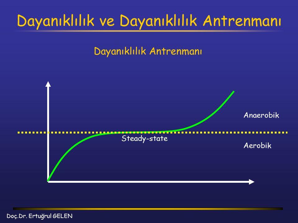 Dayanıklılık ve Dayanıklılık Antrenmanı Doç.Dr. Ertuğrul GELEN Dayanıklılık Antrenmanı Anaerobik Aerobik Steady-state