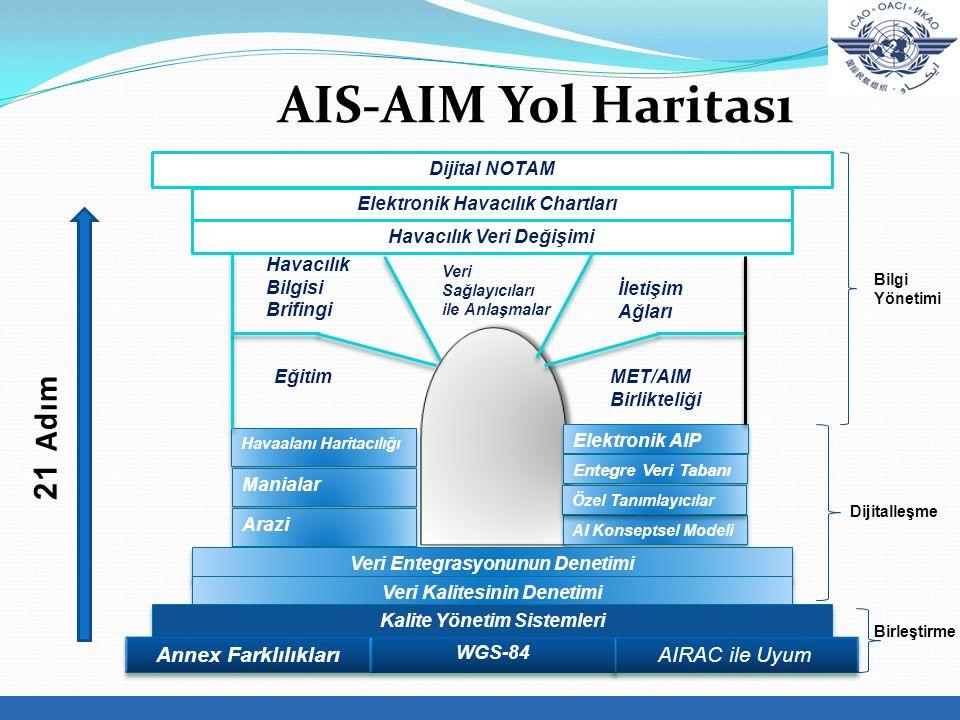 AIS-AIM Yol Haritası Dijital NOTAM Elektronik Havacılık Chartları Havacılık Veri Değişimi Havaalanı Haritacılığı Manialar Arazi Elektronik AIP Entegre Veri Tabanı AI Konseptsel Modeli Veri Entegrasyonunun Denetimi Veri Kalitesinin Denetimi Kalite Yönetim Sistemleri Özel Tanımlayıcılar AIRAC ile Uyum WGS-84 Annex Farklılıkları Havacılık Bilgisi Brifingi Veri Sağlayıcıları ile Anlaşmalar İletişim Ağları MET/AIM Birlikteliği Eğitim 21 Adım Bilgi Yönetimi Dijitalleşme Birleştirme
