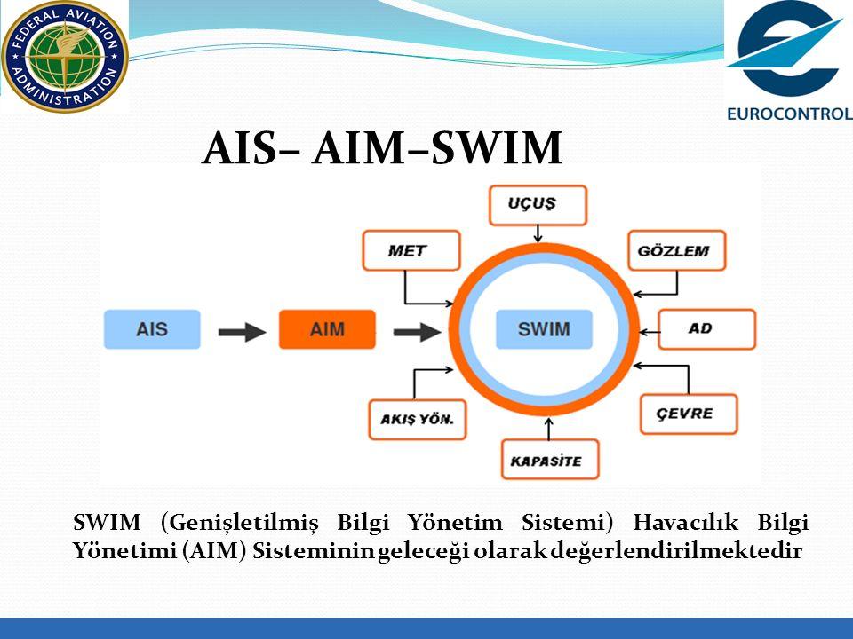 AIS– AIM–SWIM SWIM (Genişletilmiş Bilgi Yönetim Sistemi) Havacılık Bilgi Yönetimi (AIM) Sisteminin geleceği olarak değerlendirilmektedir