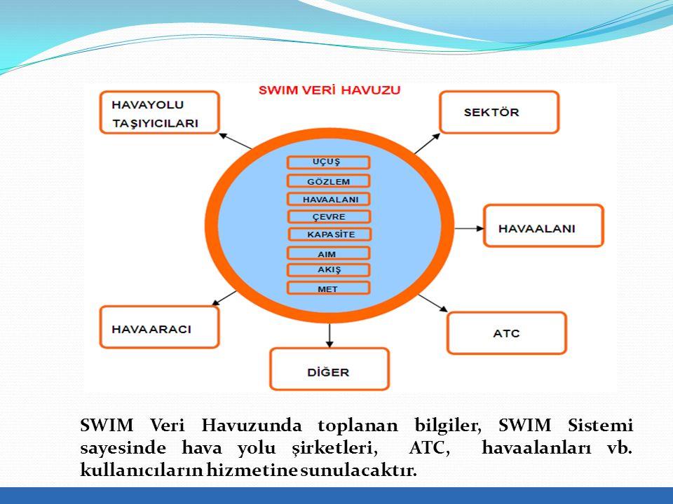 SWIM Veri Havuzunda toplanan bilgiler, SWIM Sistemi sayesinde hava yolu şirketleri, ATC, havaalanları vb.