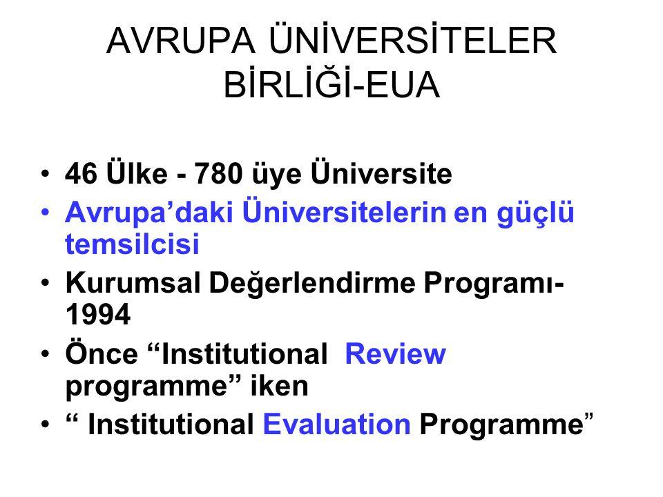AVRUPA ÜNİVERSİTELER BİRLİĞİ-EUA 46 Ülke - 780 üye Üniversite Avrupa'daki Üniversitelerin en güçlü temsilcisi Kurumsal Değerlendirme Programı- 1994 Önce Institutional Review programme iken Institutional Evaluation Programme