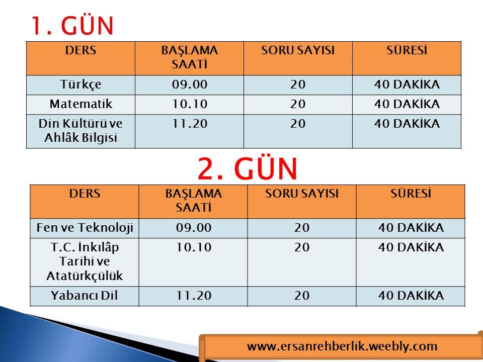 Türkçe Matematik Fen ve Teknoloji İngilizce İnk.