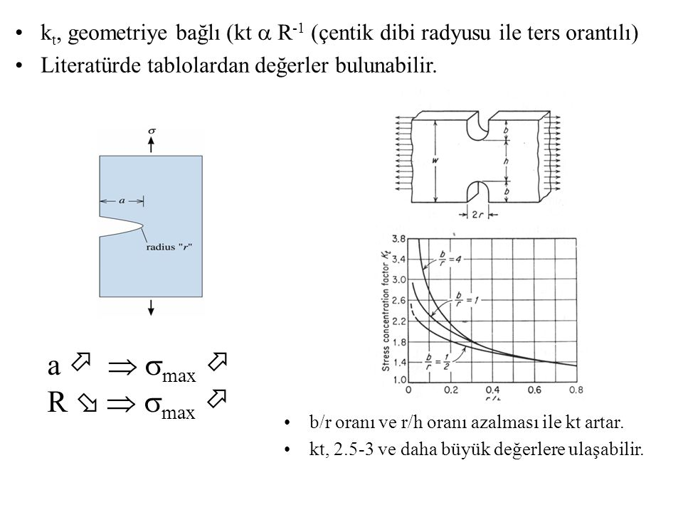 k t, geometriye bağlı (kt  R -1 (çentik dibi radyusu ile ters orantılı) Literatürde tablolardan değerler bulunabilir. a    max  R    max  b/r