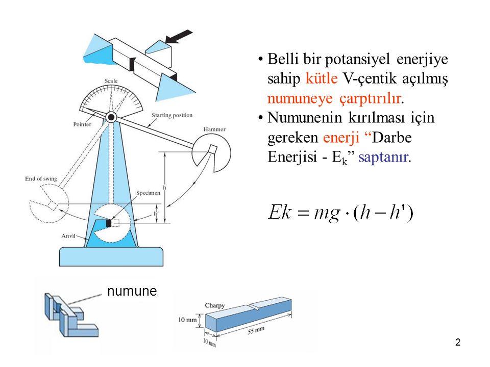 """2 Belli bir potansiyel enerjiye sahip kütle V-çentik açılmış numuneye çarptırılır. Numunenin kırılması için gereken enerji """"Darbe Enerjisi - E k """" sap"""