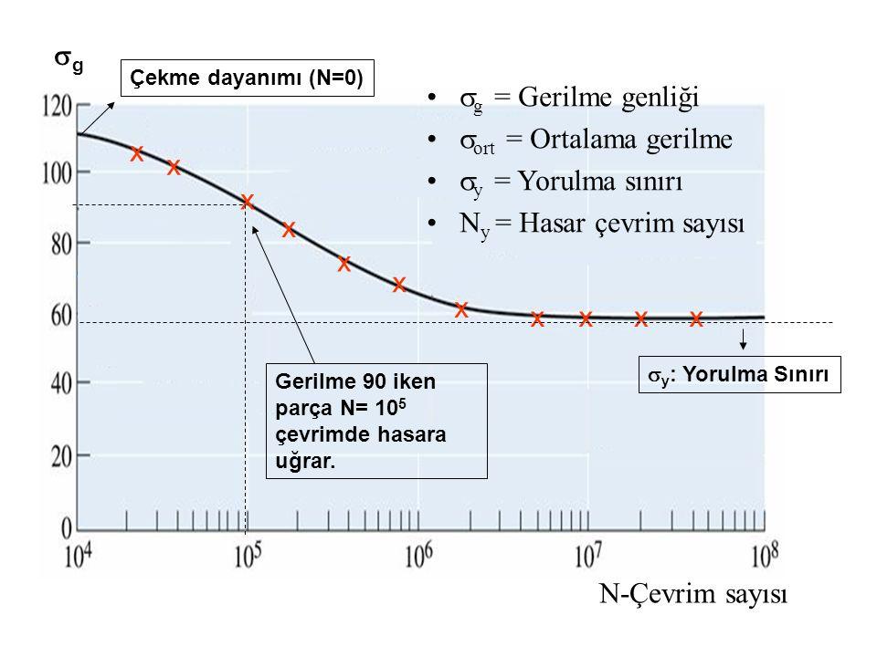 gg N-Çevrim sayısı  g = Gerilme genliği  ort = Ortalama gerilme  y = Yorulma sınırı N y = Hasar çevrim sayısı x x x x x x x xxxx Gerilme 90 iken