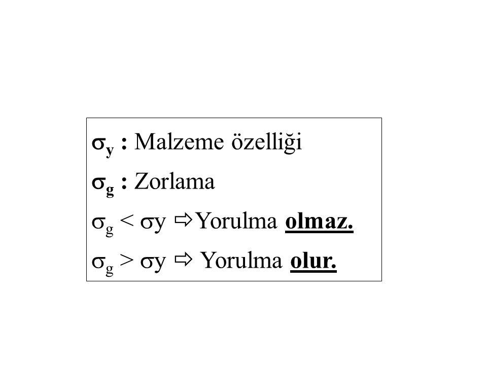  y : Malzeme özelliği  g : Zorlama  g <  y  Yorulma olmaz.  g >  y  Yorulma olur.