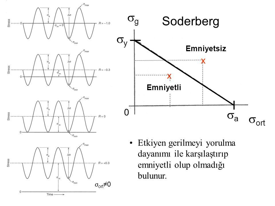 yy aa  ort gg x x 0 Soderberg Emniyetli Emniyetsiz Etkiyen gerilmeyi yorulma dayanımı ile karşılaştırıp emniyetli olup olmadığı bulunur.  ort