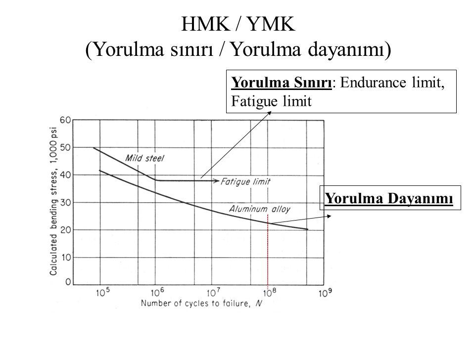 Yorulma Sınırı: Endurance limit, Fatigue limit Yorulma Dayanımı HMK / YMK (Yorulma sınırı / Yorulma dayanımı)