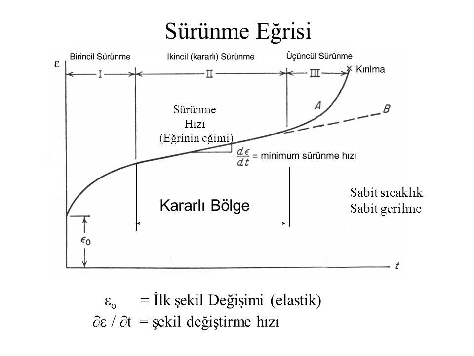  o = İlk şekil Değişimi (elastik)  /  t = şekil değiştirme hızı Kararlı Bölge Sürünme Eğrisi Sabit sıcaklık Sabit gerilme Sürünme Hızı (Eğrinin eğ
