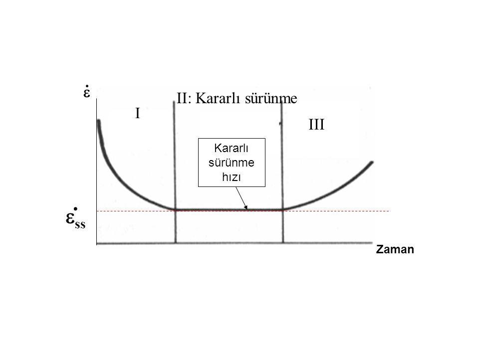I II: Kararlı sürünme III Zaman...  ss Kararlı sürünme hızı