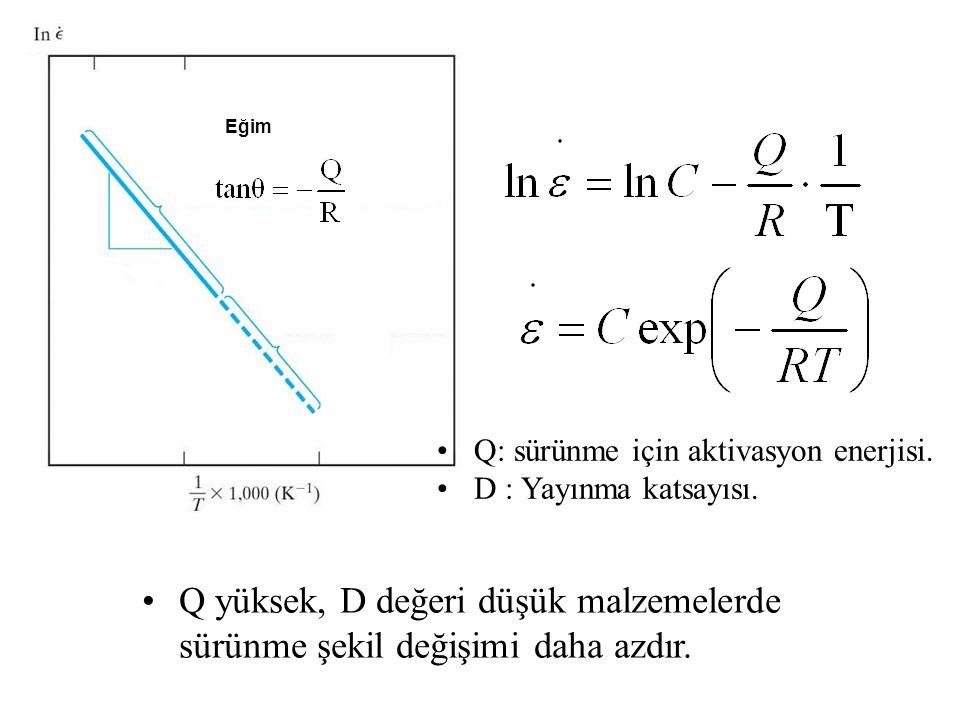 Q yüksek, D değeri düşük malzemelerde sürünme şekil değişimi daha azdır. Eğim Q: sürünme için aktivasyon enerjisi. D : Yayınma katsayısı.