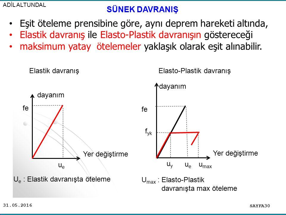 31.05.2016 Eşit öteleme prensibine göre, aynı deprem hareketi altında, Elastik davranış ile Elasto-Plastik davranışın göstereceği maksimum yatay ötelemeler yaklaşık olarak eşit alınabilir.