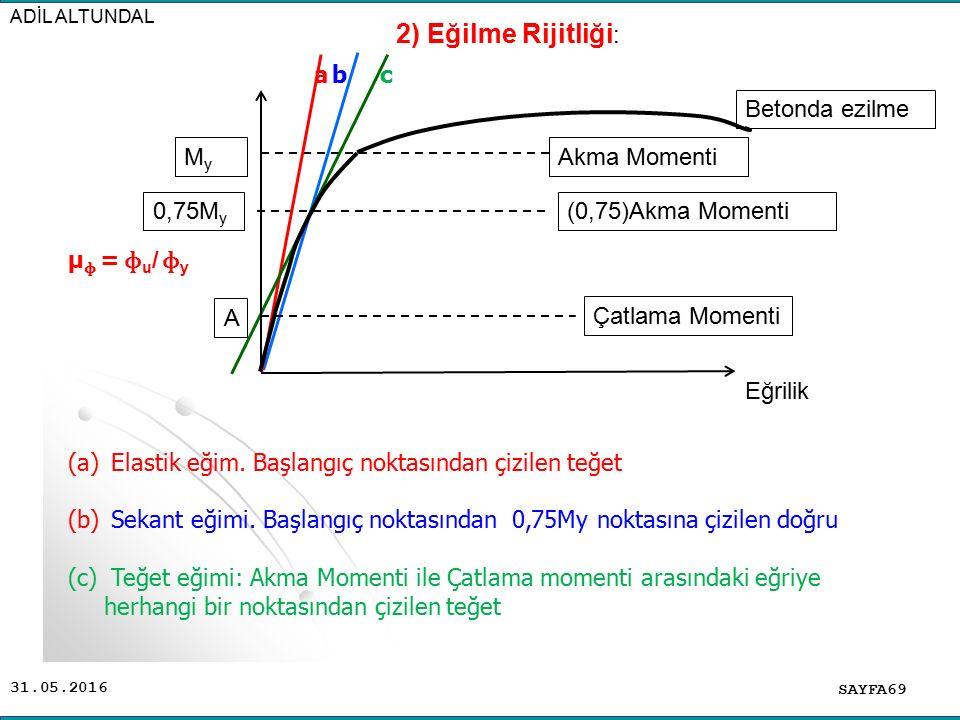 31.05.2016 ADİL ALTUNDAL SAYFA69 (a) Elastik eğim.