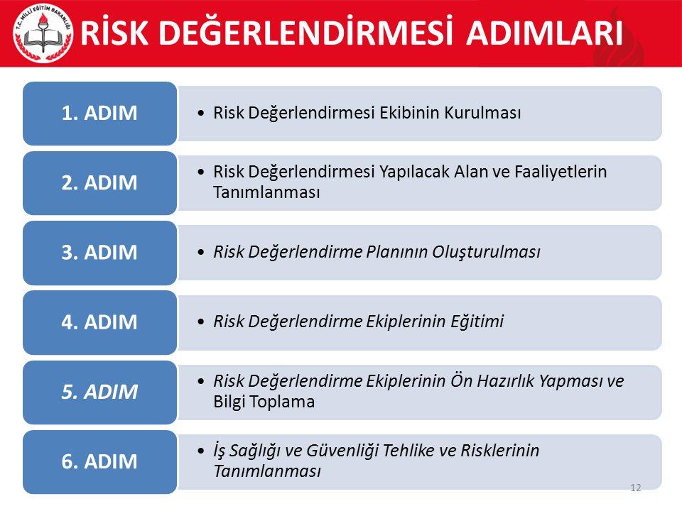 Risk Değerlendirmesi Ekibinin Kurulması 1. ADIM Risk Değerlendirmesi Yapılacak Alan ve Faaliyetlerin Tanımlanması 2. ADIM Risk Değerlendirme Planının