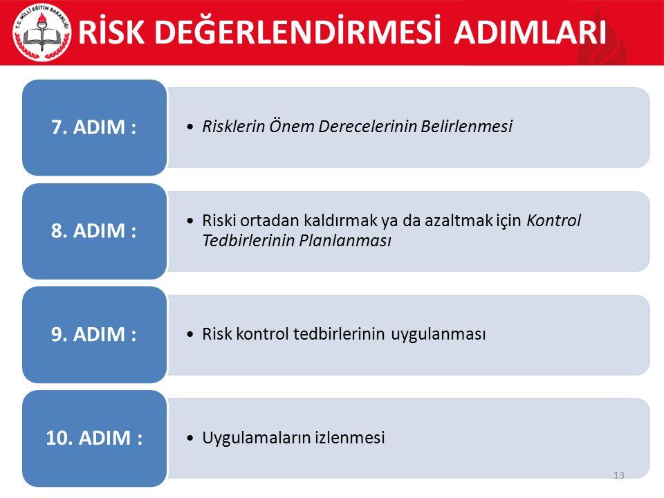 Risklerin Önem Derecelerinin Belirlenmesi 7. ADIM : Riski ortadan kaldırmak ya da azaltmak için Kontrol Tedbirlerinin Planlanması 8. ADIM : Risk kontr
