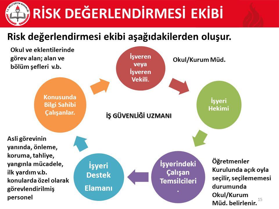 15 Risk değerlendirmesi ekibi aşağıdakilerden oluşur. İşveren veya İşveren Vekili. İşyeri Hekimi İşyerindeki Çalışan Temsilcileri. İşyeri Destek Elama