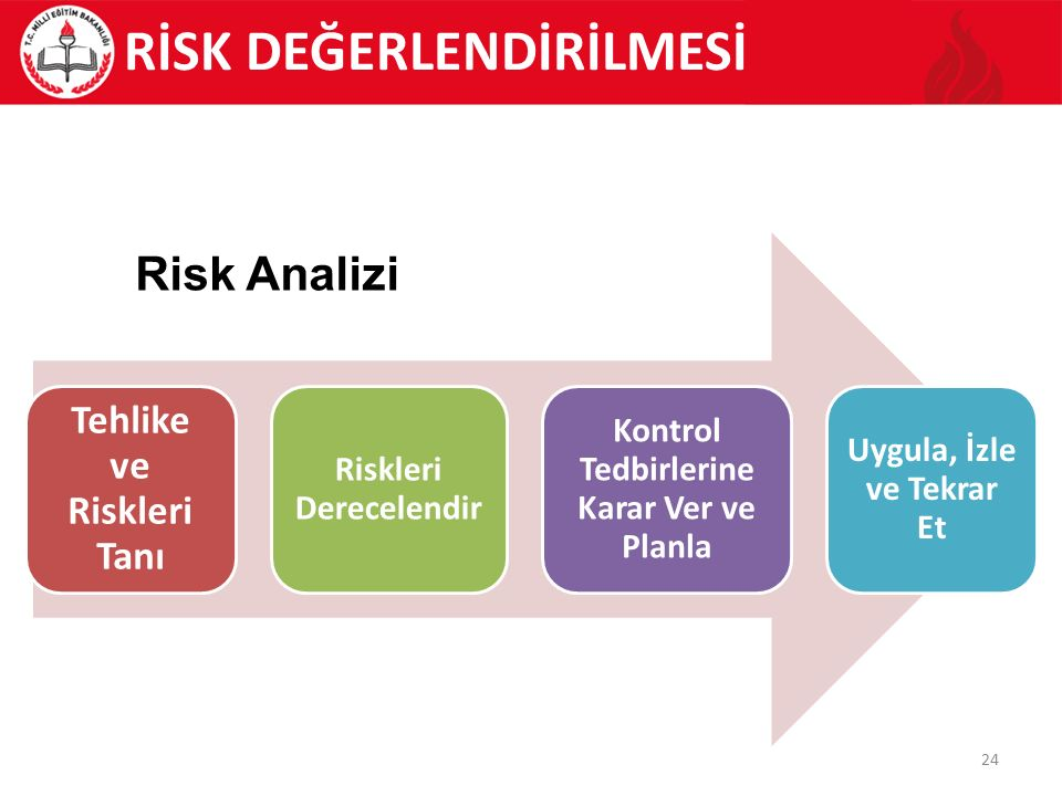 24 RİSK DEĞERLENDİRİLMESİ Tehlike ve Riskleri Tanı Riskleri Derecelendir Kontrol Tedbirlerine Karar Ver ve Planla Uygula, İzle ve Tekrar Et Risk Analizi